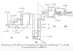 جزوه کامل و کاربردی محاسبات طراحی واحد تصفیه فاضلاب